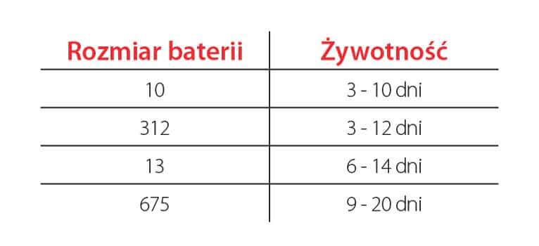 Ile Czasu Wytrzymuje Bateria w Aparacie Słuchowym?