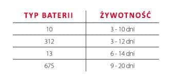 Tabela opisująca żywotność poszczególnych typów baterii do aparatów słuchowych